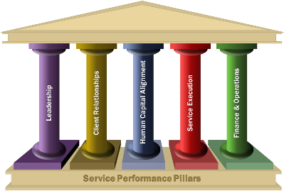 Service Performance Pillars